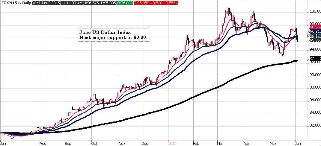 June US Dollar Index